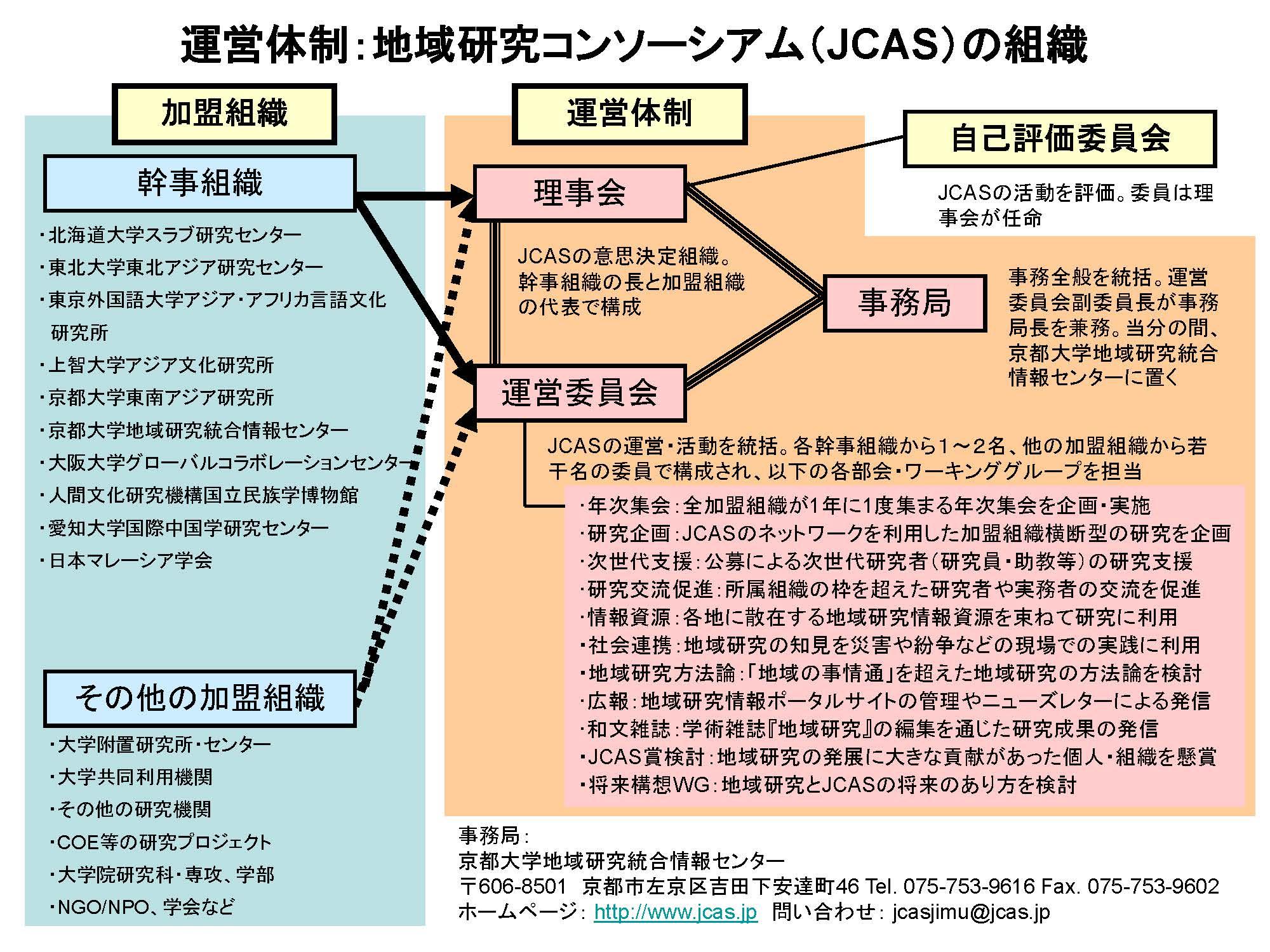 組織図2012